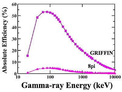 Gamma Gamma Coincidence