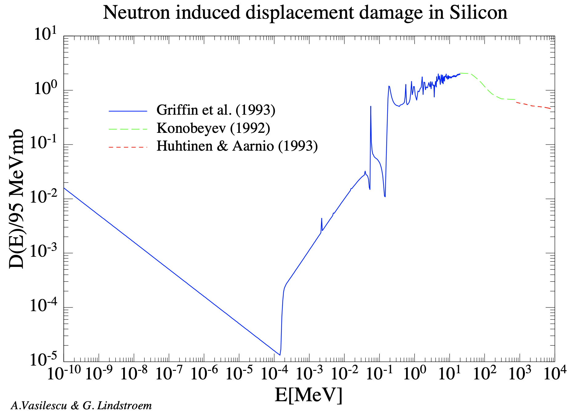 Curve of dose damage ratio for neutrons as a function of energy