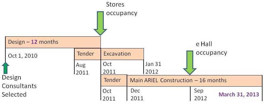 ARIEL Construction Schedule
