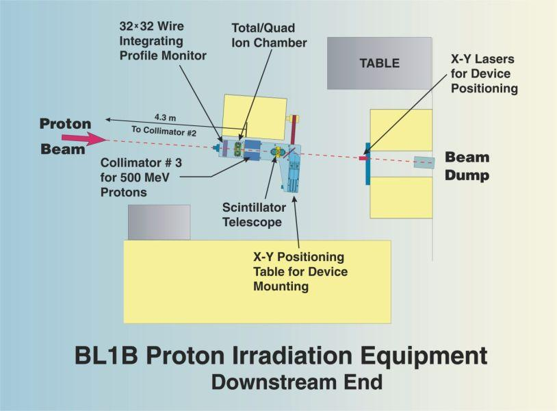 BL1B Downstream