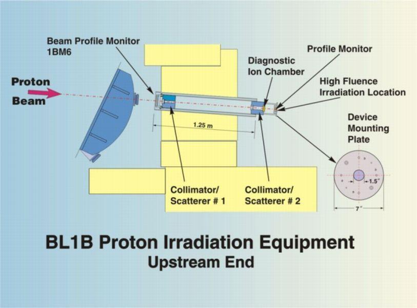 BL1B Upstream