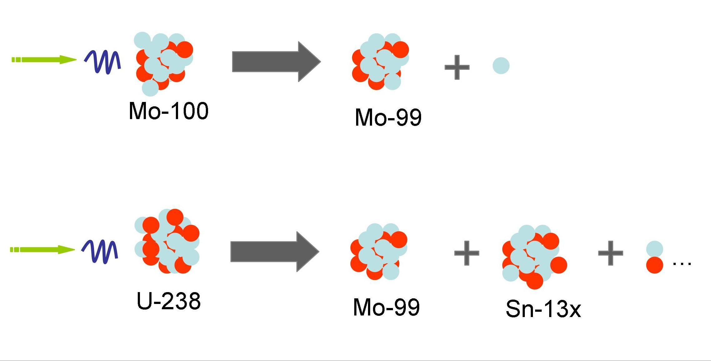 Electron-Photo-Production-Mo-99.jpg