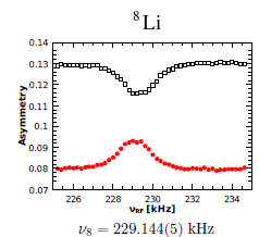 Lithium_8_Spectrum