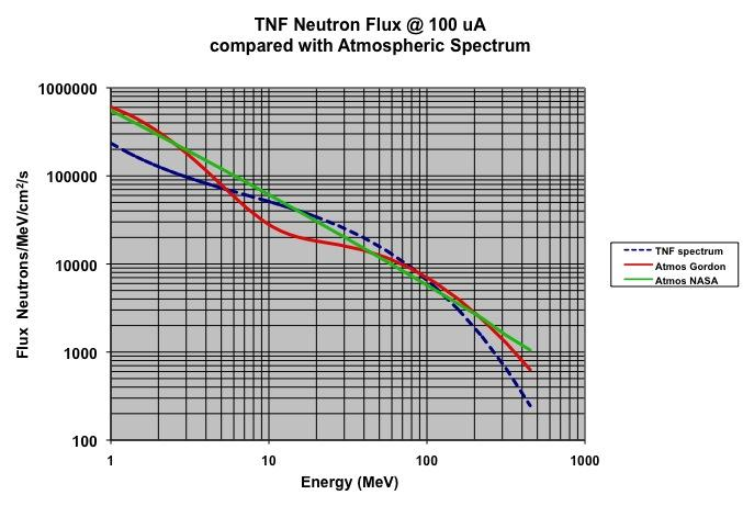 TNFNeutronSpectrum