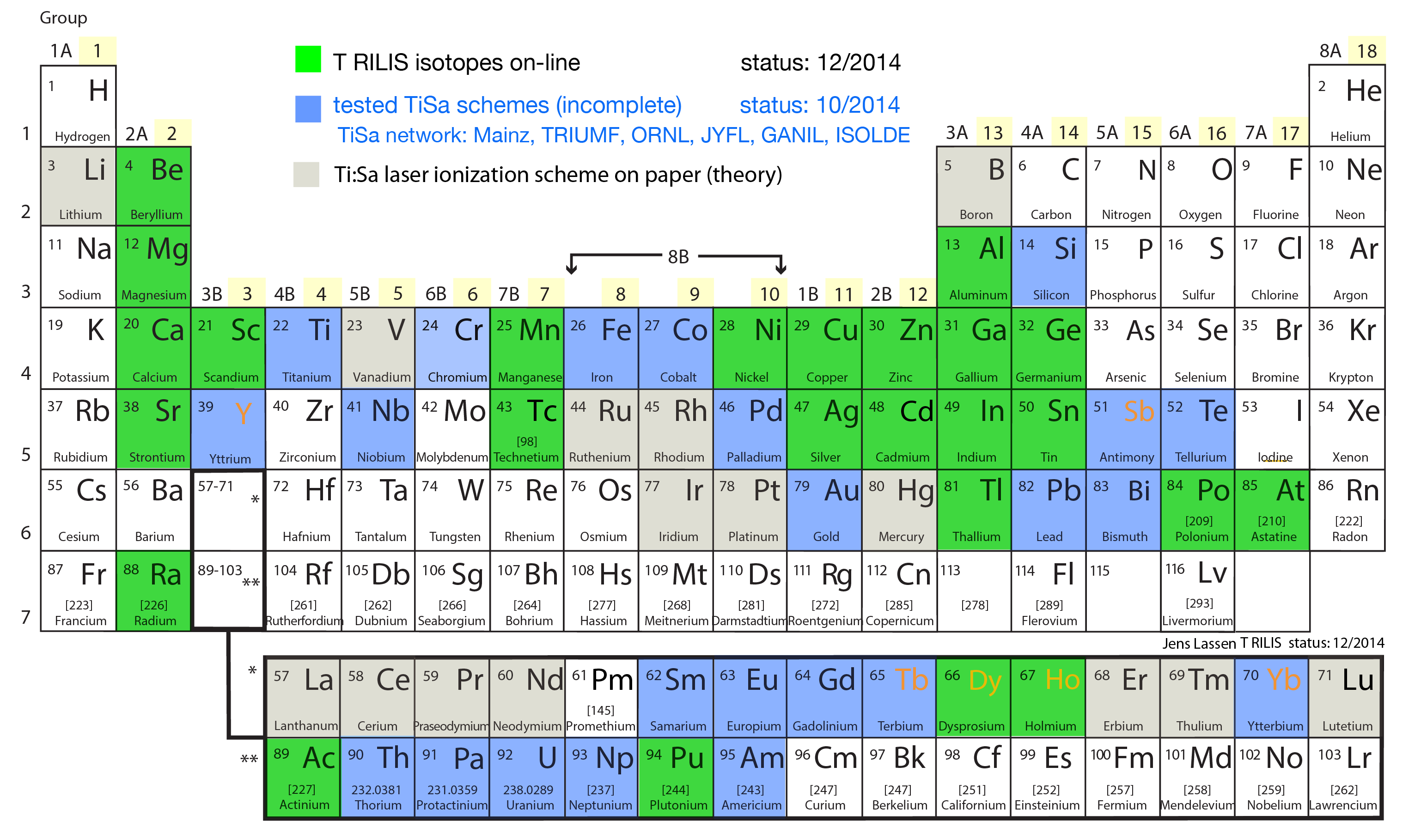 TiSa RILIS elements 12_2014