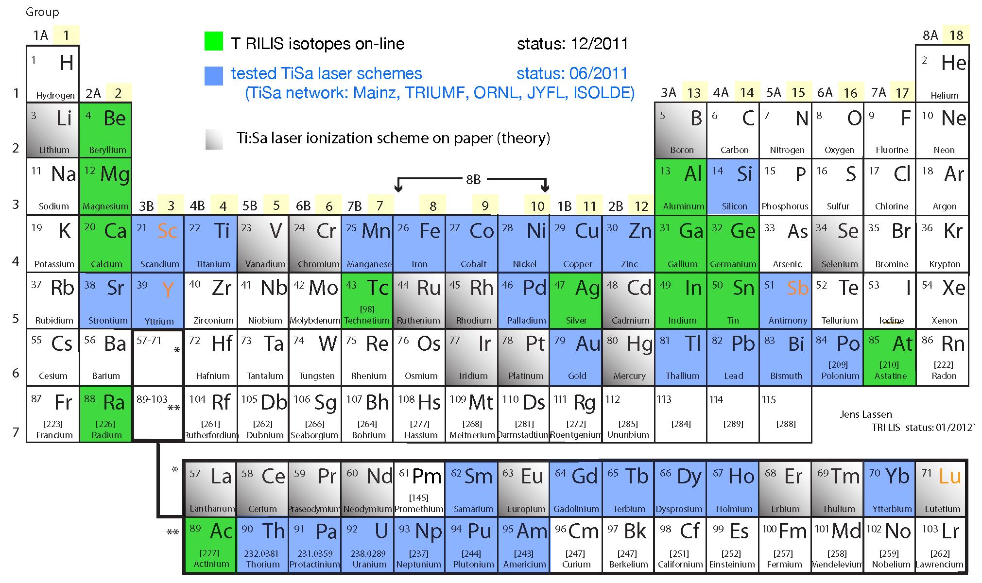TiSa RILIS elements