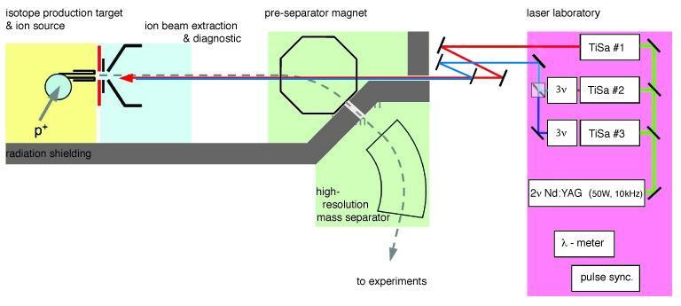 TRILIS schematic
